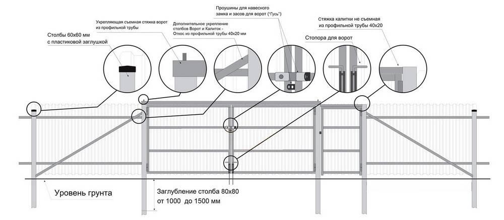 Строительство забора из профнастила своими руками: пошаговая инструкция, особенности и видео