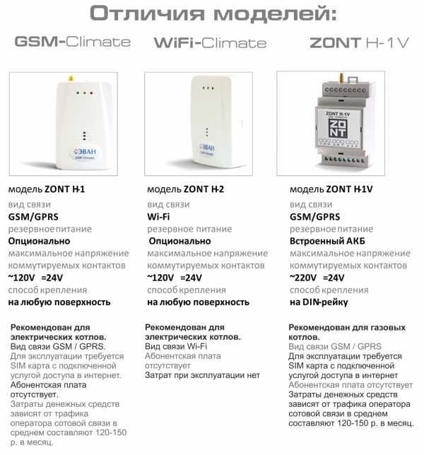 Gsm-модуль для удаленного управления: принцип работы, область применения и рекомендации по выбору gsm-модулей