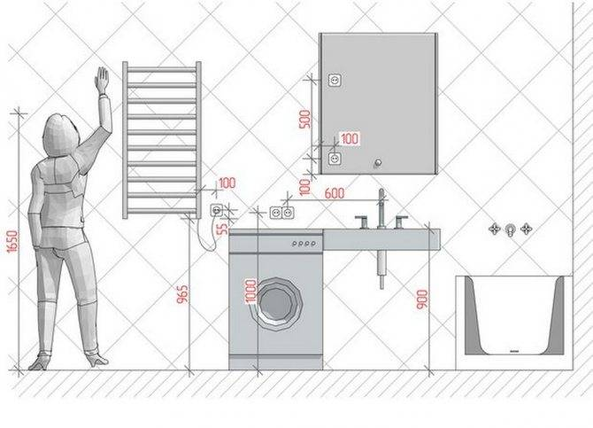 Требования к розеткам в ванной комнате: высота расположения от пола, влагозащищенность + фото