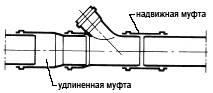 Фасонные части канализационных труб: конструктивные особенности и предназначение