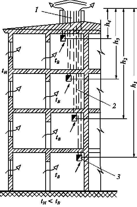 Устройство и схемы вентиляционных шахт 5 и 9 этажных домов