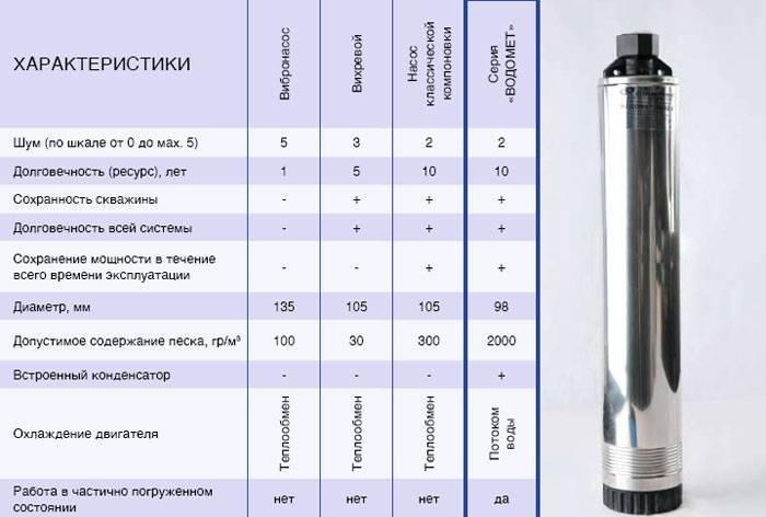 Лучший погружной насос: рейтинг моделей 2021, характеристики, особенности выбора для колодцев, скважин, дренажа и сточных вод