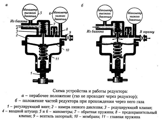 Принцип работы газового редуктора на авто