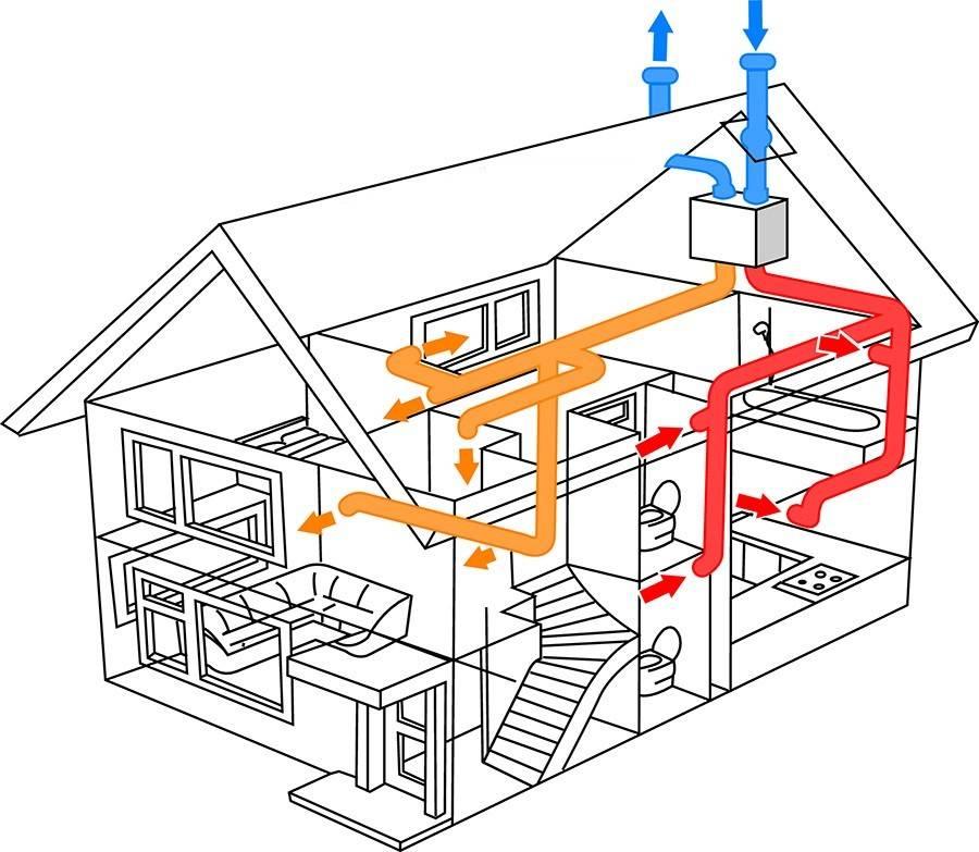 Все о промышленных и бытовых вентиляционных и дымовых каналах: виды, материалы, кладка, нормы и правила устройства