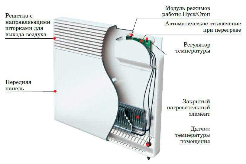 Конвекторы отопления настенные водяные