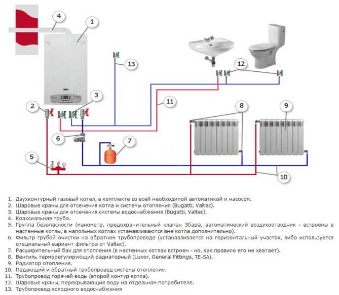 Двухконтурная система отопления частного дома. все, что нужно знать