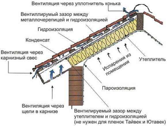 Как крыть крышу металлочерепицей своими руками правиьно: видео