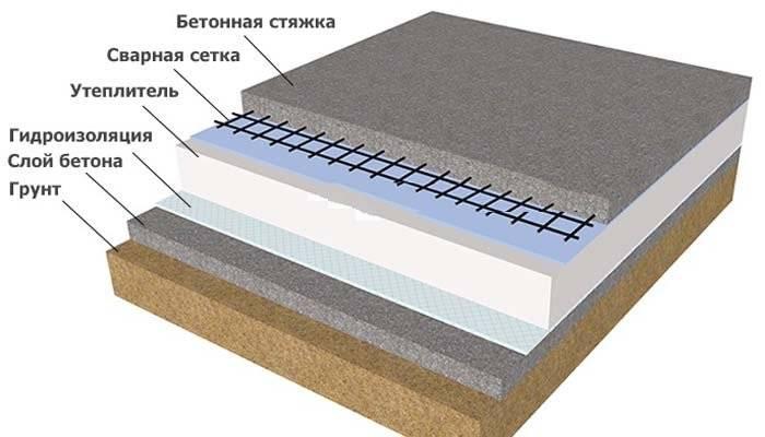 Бетонный пол по грунту в частном доме: устройство бетонного пола, общие требования и пошаговая инструкция как сделать своими руками