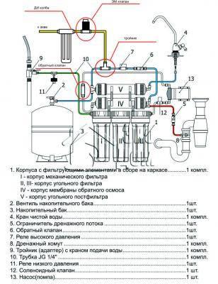 Цептер системы для очистки воды