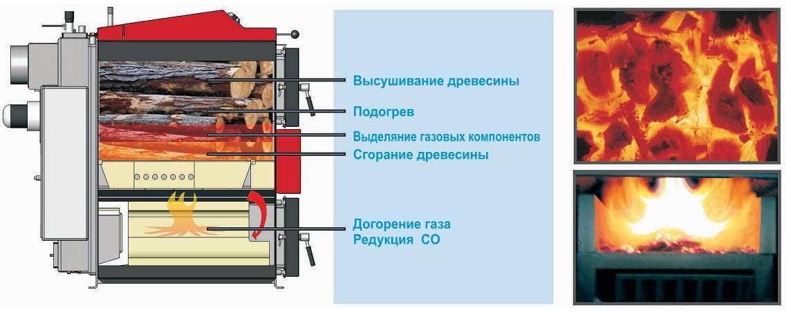 Газовые котлы «сибирия» — надежность и комфорт