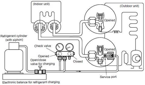 Заправка кондиционера: материалы и оборудование, пошаговая инструкция замены фреона в домашней сплит-системе