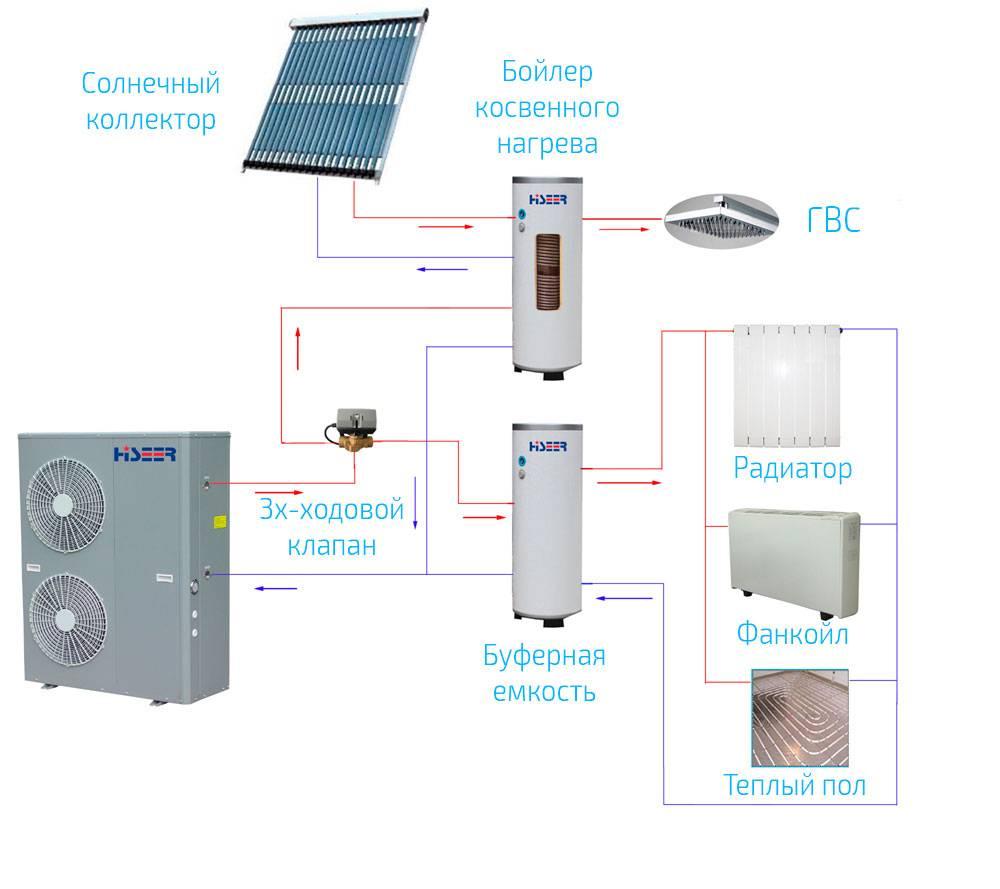 Тепловой насос для отопления дома своими руками: технология изготовления и монтажа
