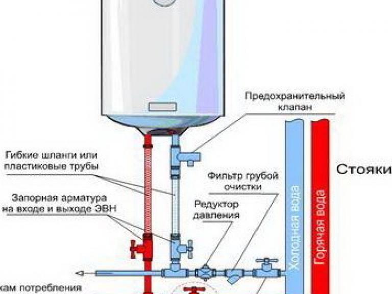 Как работают накопительные электрические водонагреватели