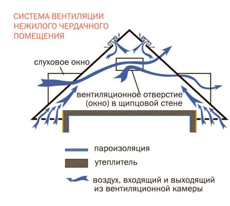 Утеплитель для вентиляционных труб