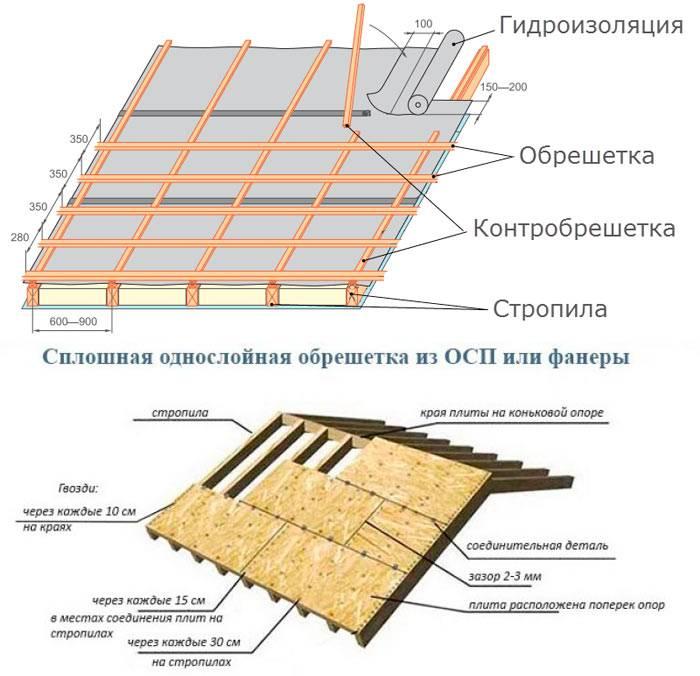 Обрешетка и гидроизоляция под металлочерепицу  - шаг и размеры, устройство, монтаж
