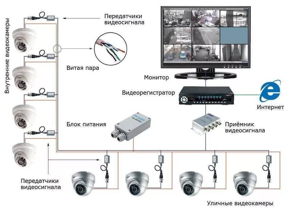 Как установить видеонаблюдение своими руками дома или на даче