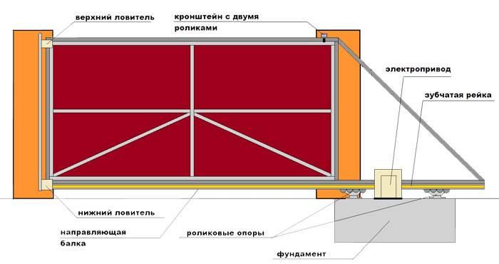 Как сделать распашные ворота своими руками: схемы самодельных приводов, варианты механизмов