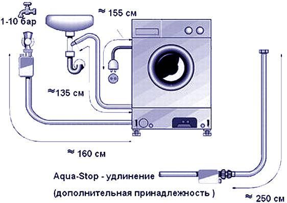 Самостоятельная установка стиральной машины: подключение своими руками, видео инструкция
