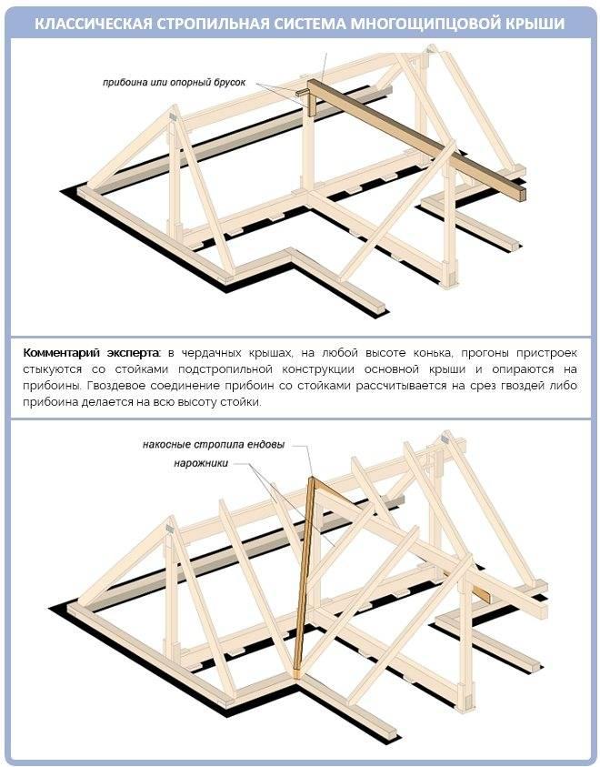 Устройство многощипцовой крыши — стропильная система и кровельный пирог + фото схем и чертежей конструкции стропил