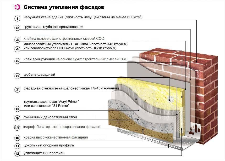 Технология утепления стен минватой снаружи и изнутри