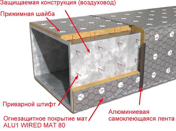 Теплоизоляция воздуховодов: расчет толщины, виды, выбор материала, техника выполнения, необходимые материалы и инструменты, пошаговая инструкция работы и советы специалистов