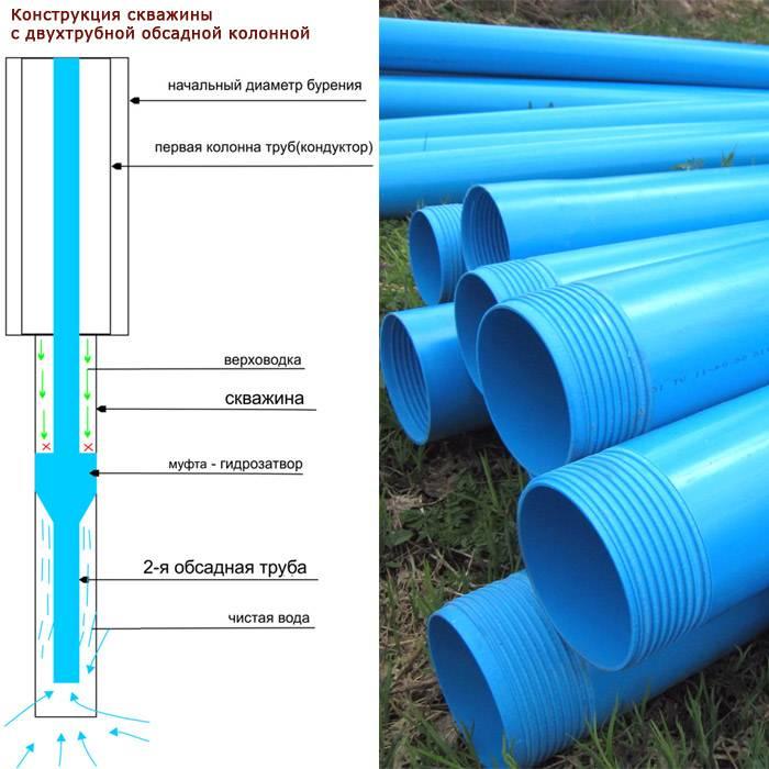Из какого материала монтировать водопровод в квартире?