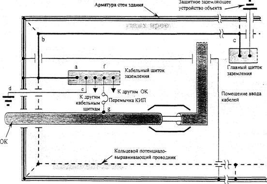 Провод для заземления, как подобрать сечение и подключить, цвет в трехжильном проводе, популярные марки - elektrikexpert.ru