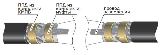 Пуэ-7 п.2.3.71-2.3.75 кабельные линии. заземление.