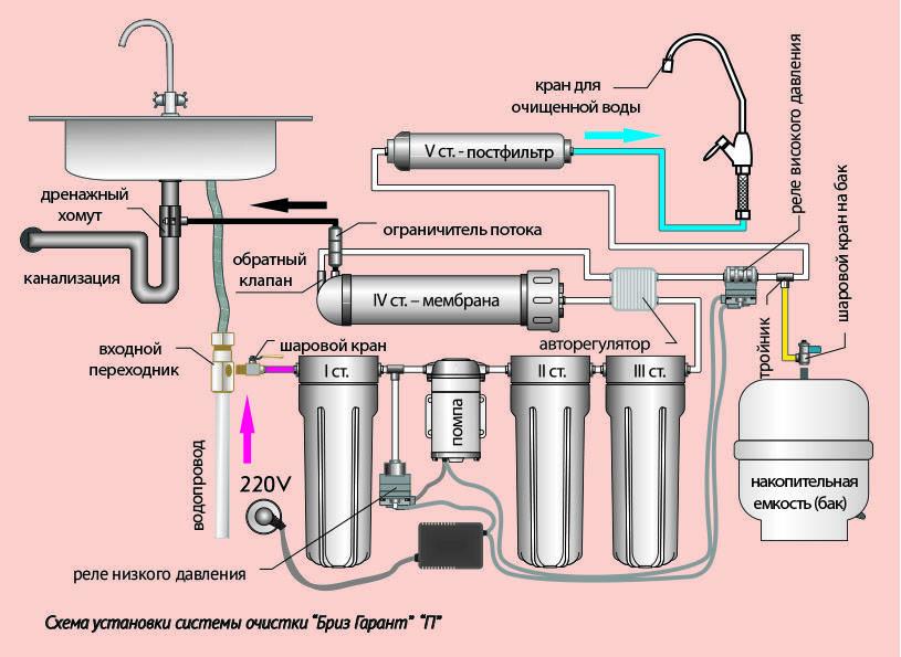 Фильтр для воды цептер: принцип работы, установка и настройка