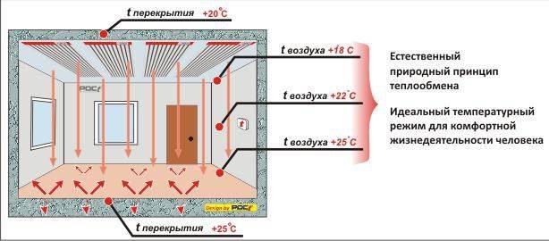 Инфракрасные панели и обогреватели для отопления частного дома