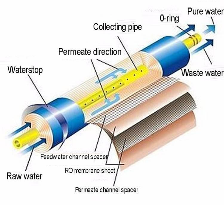 Фильтр тонкой очистки воды: способы очистки, виды картриджей