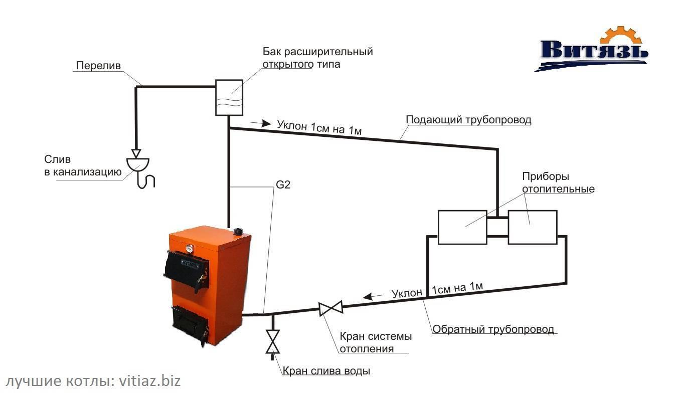 Печное отопление с водяным контуром для частного дома - полезные советы