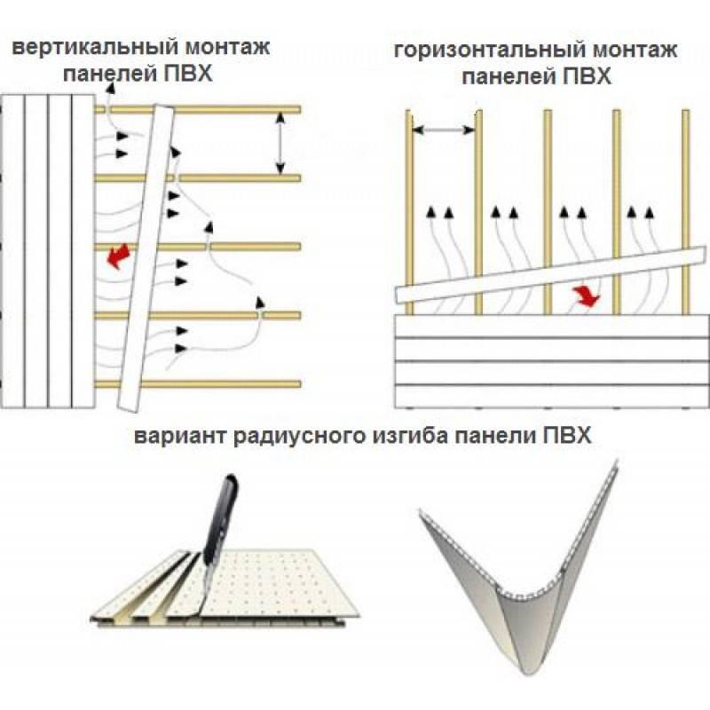Отделка пластиковыми панелями: обшивка наружных и внутренних стен