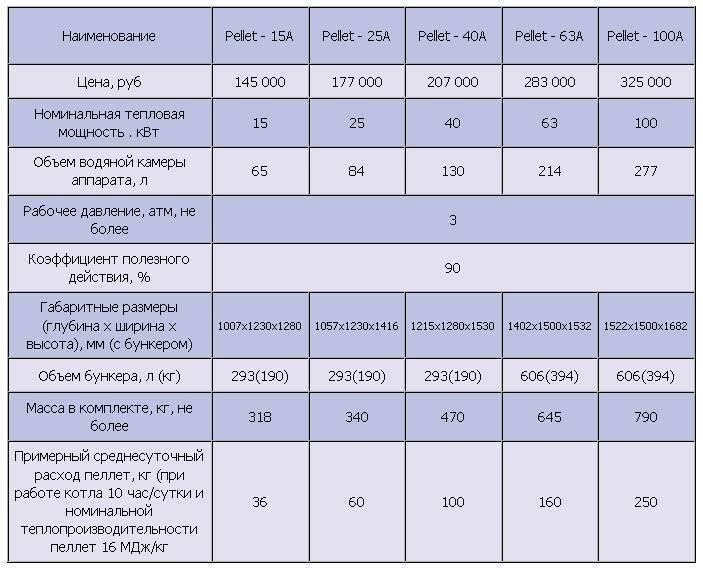Реальный расход пеллет – статистика владельцев котлов