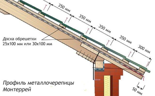 Обрешётка под металлочерепицу своими руками: устройство, шаг обрешётки, расчёт и др
