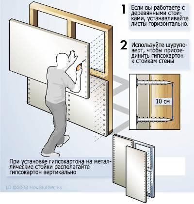 Каркас для гипсокартона: стены, перегородки и конструкции