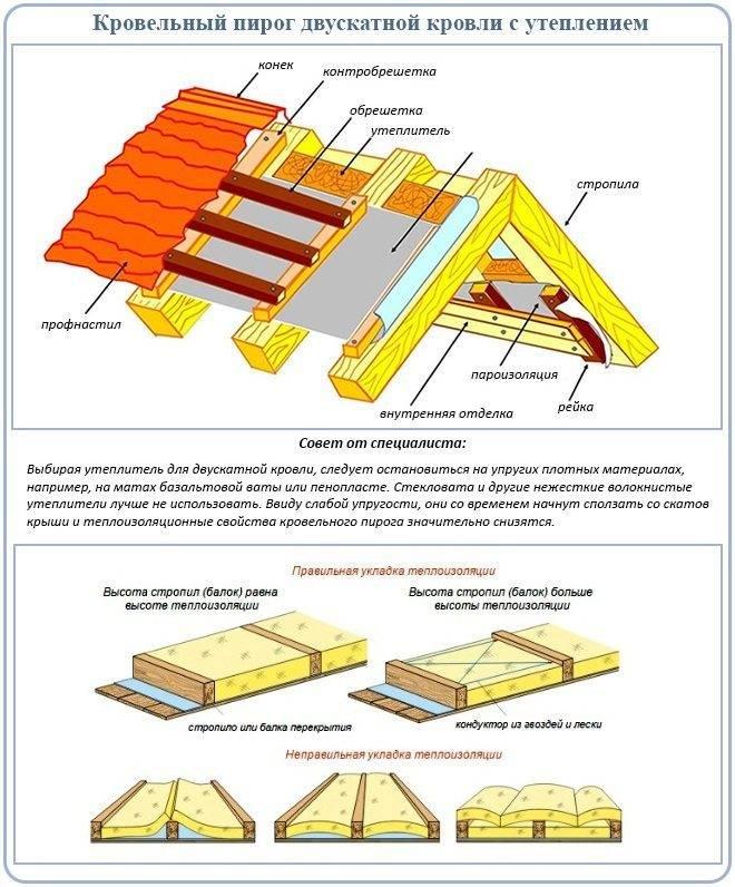 Утепление крыши деревянного дома изнутри: чем и как лучше утеплить скаты двухскатной кровли, как правильно утеплить скатную крышу