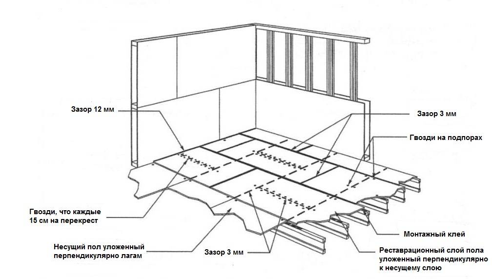 Укладка осб листов на пол