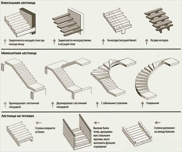 Лестница в погреб своими руками: из дерева, металла и бетона