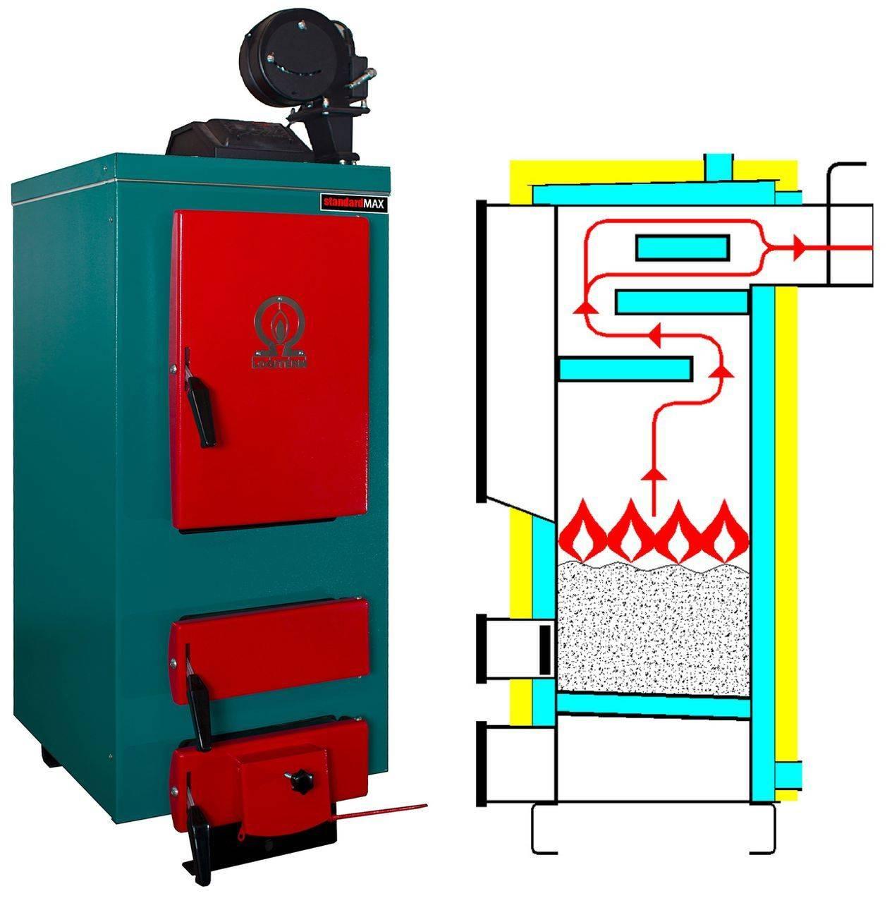 Твердотопливное отопление: виды котлов и их особенности