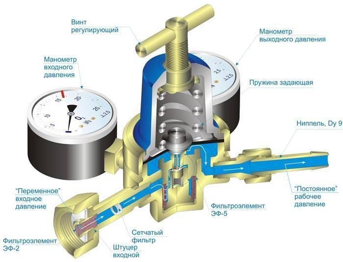 Редуктор или регулятор давления воды всистеме водоснабжения для дома иквартиры
