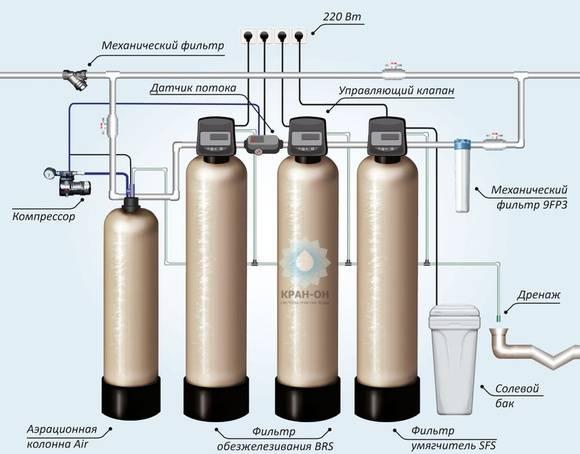 Фильтр механической очистки воды: водоочистка холодной и как выбрать систему фильтрации для квартиры, сетчатые устройства и другие методы, как отфильтровать механически