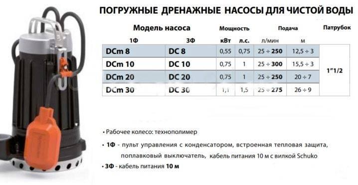 Рейтинг лучших дренажный насосов для грязной воды: топ 10 по цене и качеству
