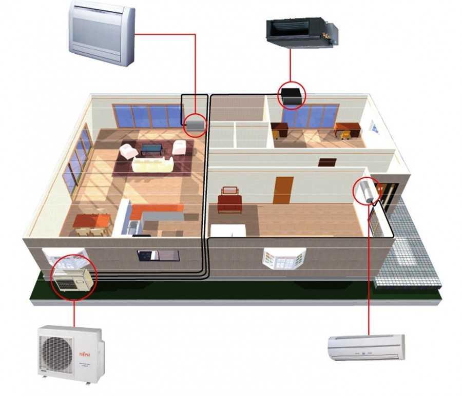 Системы кондиционирования воздуха: виды и принцип работы скв в помещении