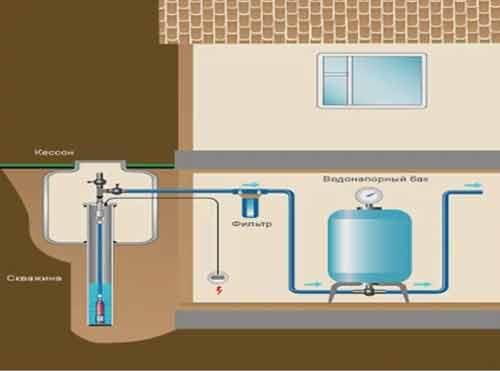 Как организовать водоснабжение в частном доме своими руками