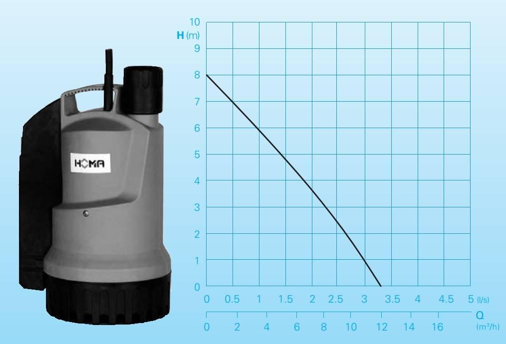 Поплавковый дренажный насос: устройство и принцип работы