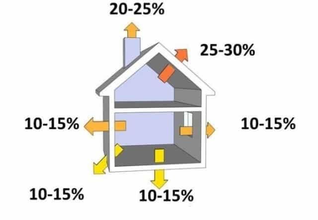 Как дом теряет тепло: причины потери тепла, как устранить теплопотери в доме