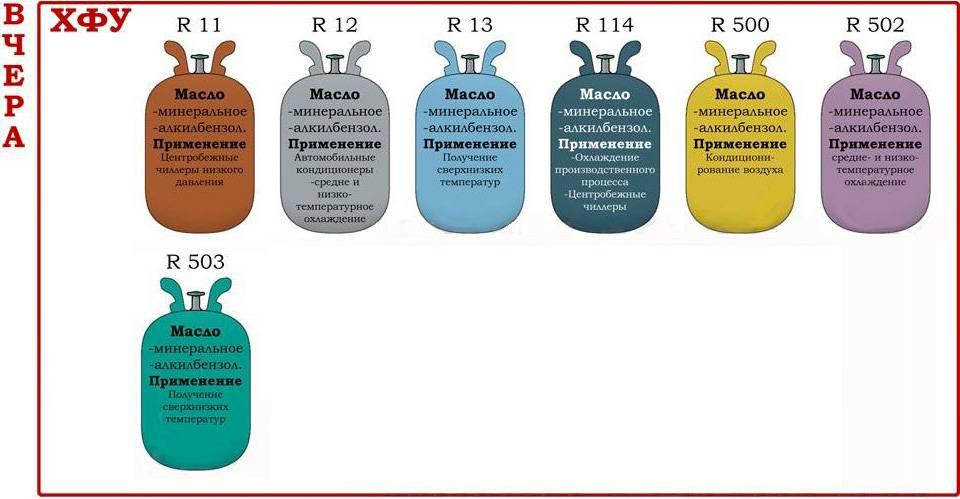 Какой фреон лучше r-134а, r-600а или r-12а — remontol