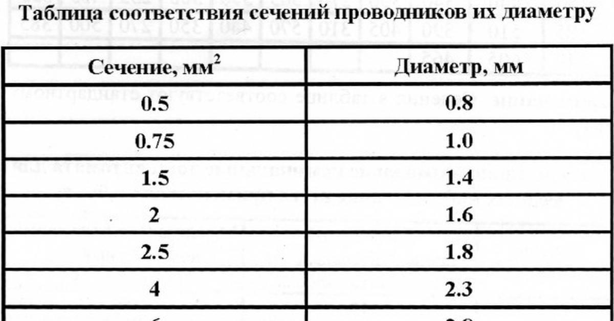 Формула расчета сечения провода по диаметру - морской флот