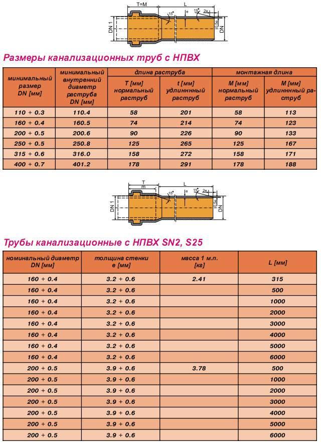 Канализационные трубы нпвх - характеристики и назначение
